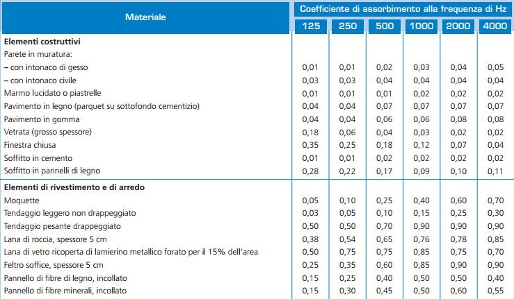 Coefficienti di fonoassorbimento dei principali materiali